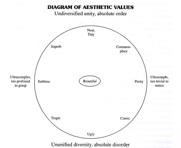 Hartshorne's Diagram of Aesthetic Values